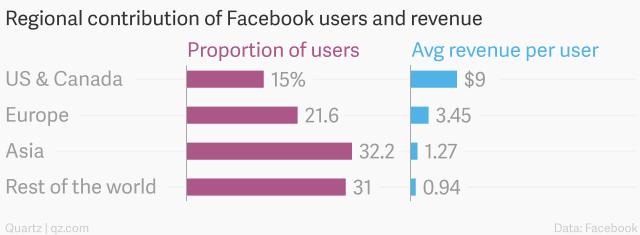 facebook_revenues_region